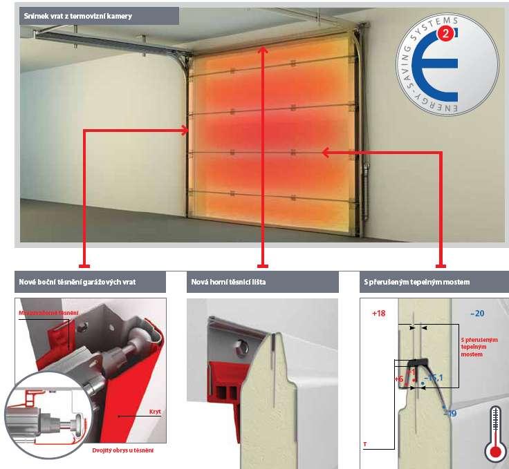 Vrata Yett - dokonalá sekční garážová vrata